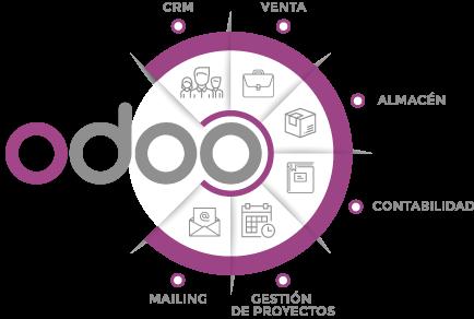 Factor Libre - Proveedor Odoo - Implantador Odoo y OpenERP